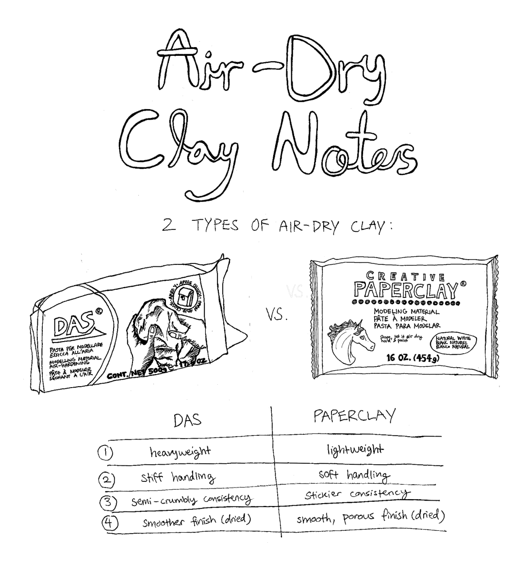Air-Dry Clay Notes